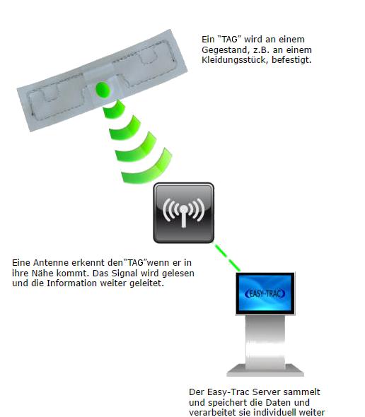 RFID mit EasyTrac